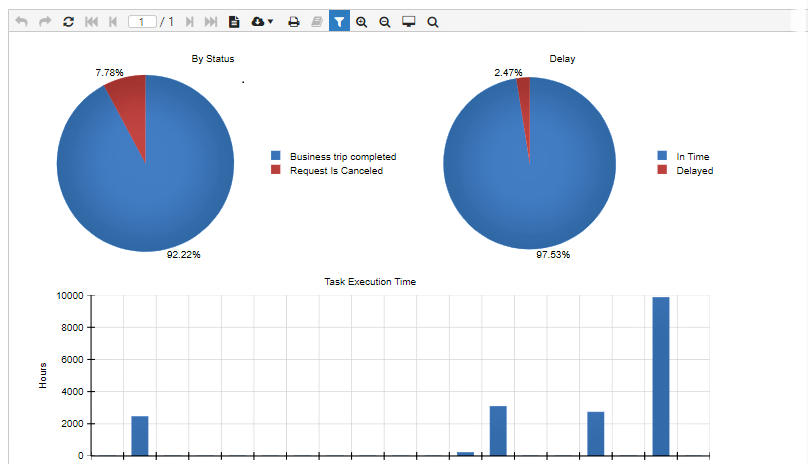 ICB-Business Trip Automation Solution in agileMode - Charts